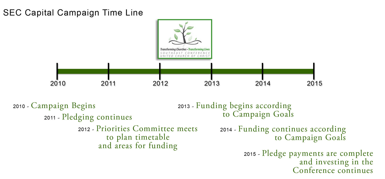 Campaign-Time-Line_110711_v3_web